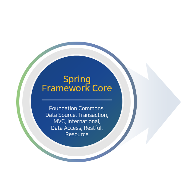 Spring Framework Core 는 Foundation Commons, Data Source, Transaction, MVC, International, Data Access, Restful, Resource로 구성되어져 있다.