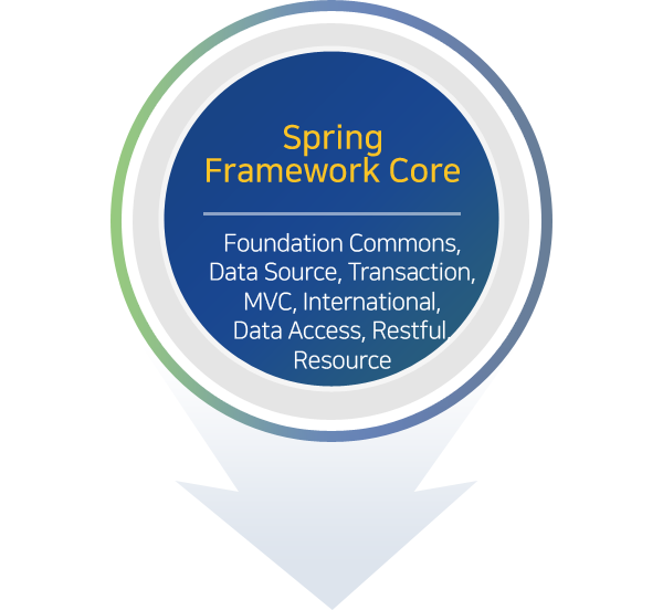 Spring Framework Core Foundation Commons, Data Source, Transaction, MVC, International, Data Access, Restful, Resource
