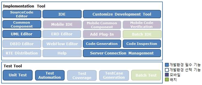 Egovframework Dev2 5 Client Egovframe