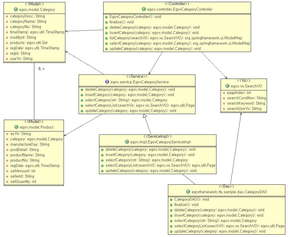 egovframework dev2 imp codegen model uml codegen  egovframe